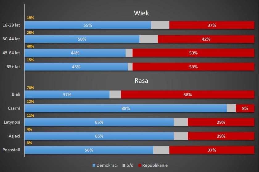 Demografia. Opracowanie: R.Teklak