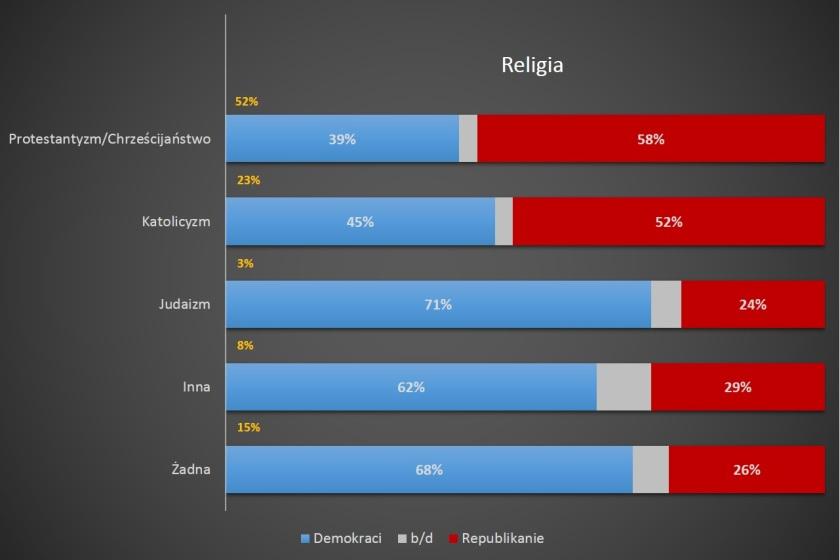 Religia, opracowanie: R.Teklak
