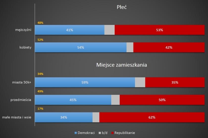 Demografia; opracowanie: R.Teklak